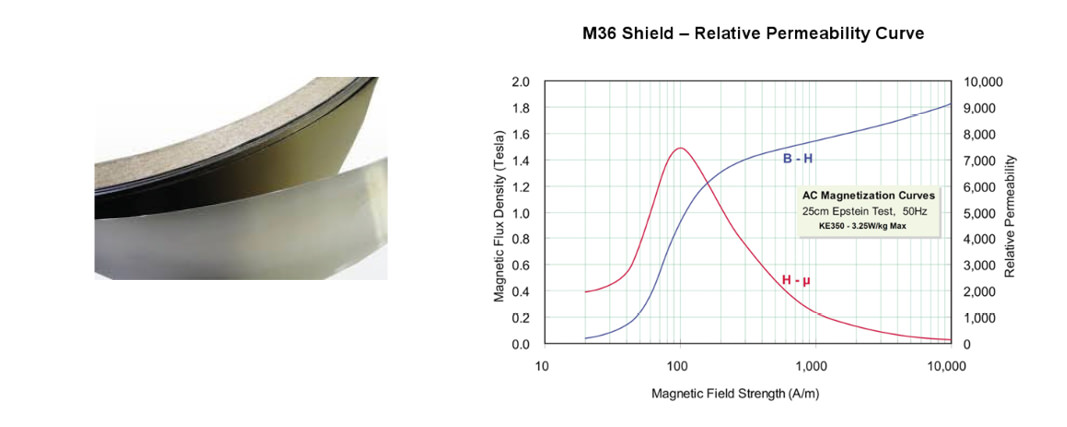 M36 Magnetic Shielding graph