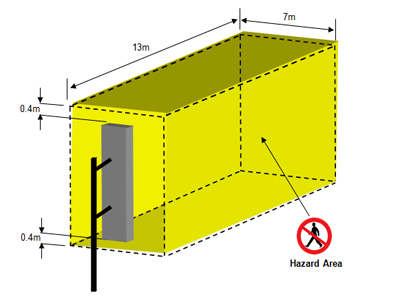 emf shielding hazard