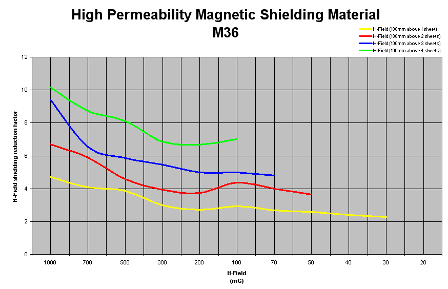 High permeability magnetic shielding M36 results