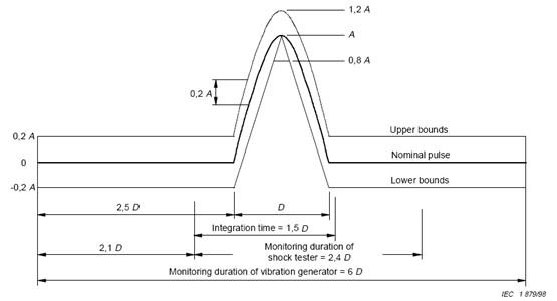 Shock and Vibration Testing in Australia